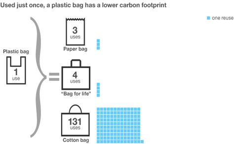 "carbon footprint of a plastic grocery  bags might actually have a bigger carbon footprint than plastic ones  ""in  2014, plastic grocery bags were the seventh most common item."